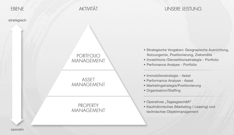 Infografik Management